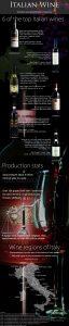Italian wine guide